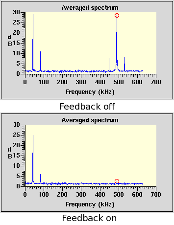 Feedback off/on spectra